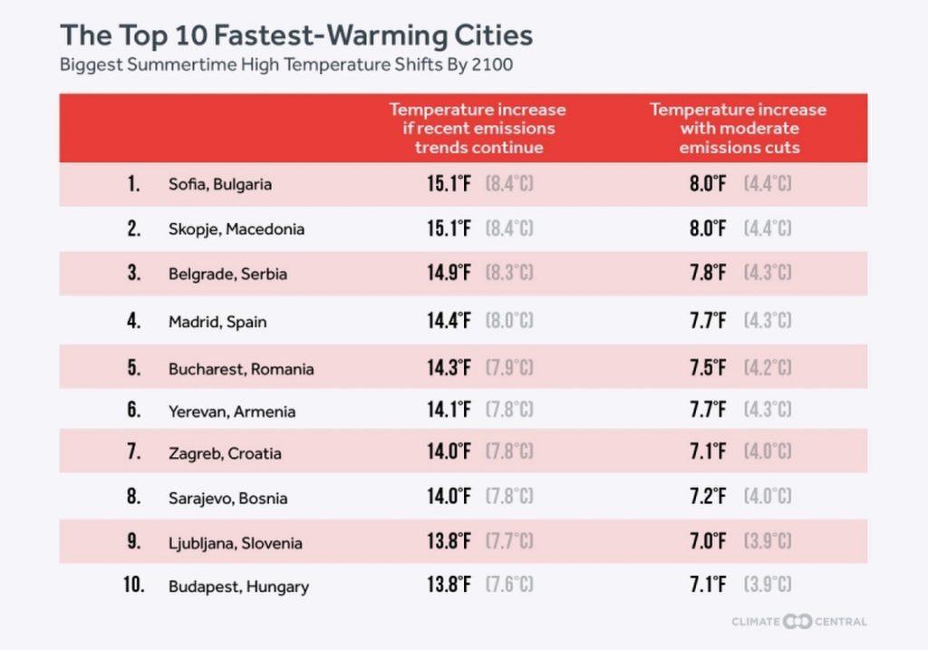 iklim-panas-kota